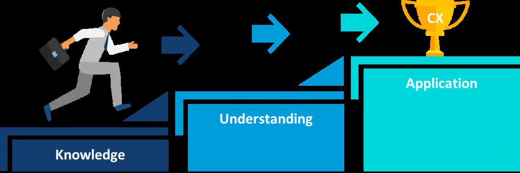 the Fundamentals of CX
