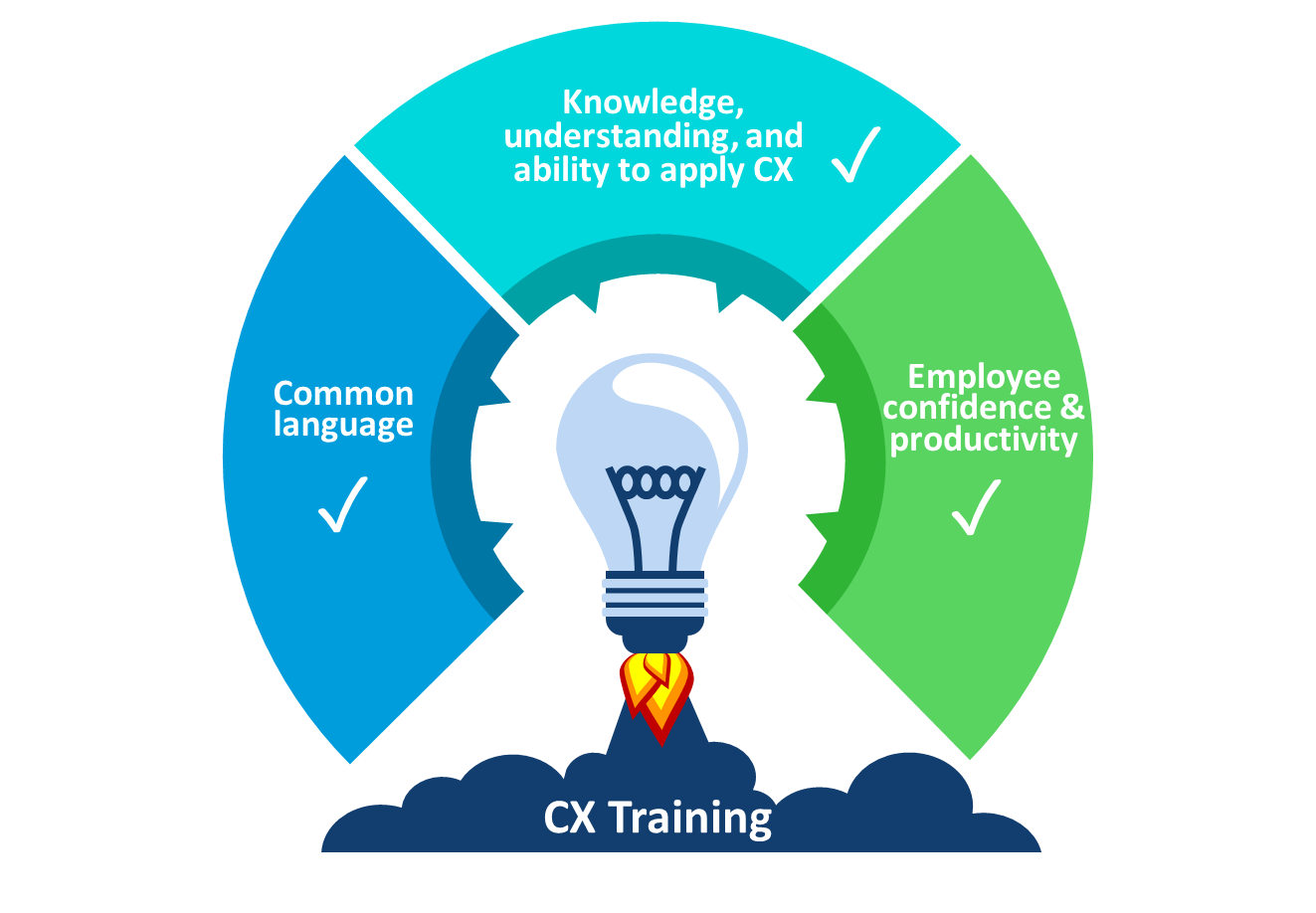 CX training is essential