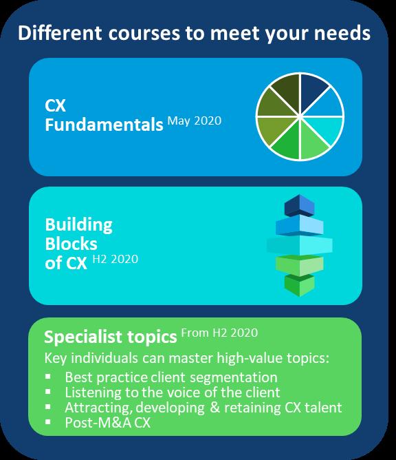 Asset management CX training