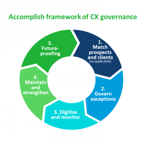 CX governance – controlling the controllables