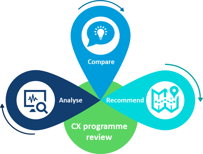 CX programme review