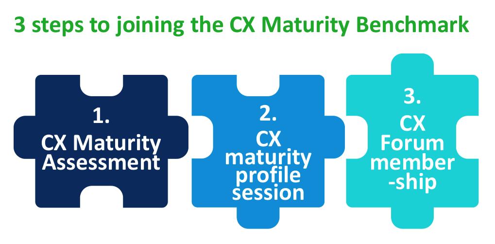Asset Management CX Benchmark