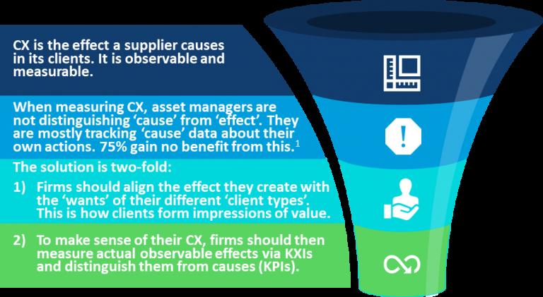 Key Experience Indicators (KXIs)
