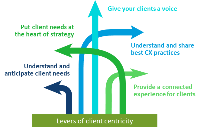 Client centricity is becoming increasingly vital