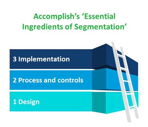 Segmenting client bases for asset managers