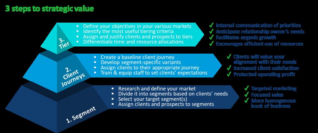Applying segmentation and tiering