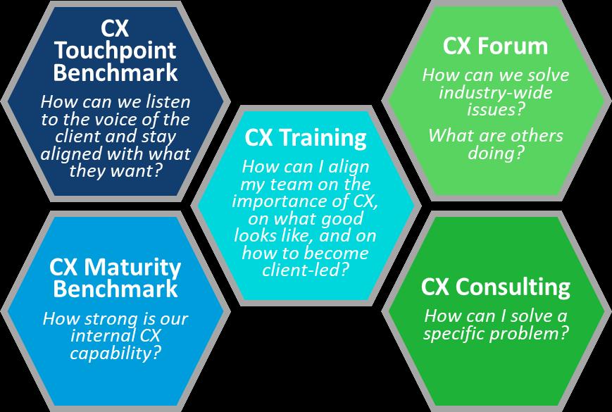 asset management cx services